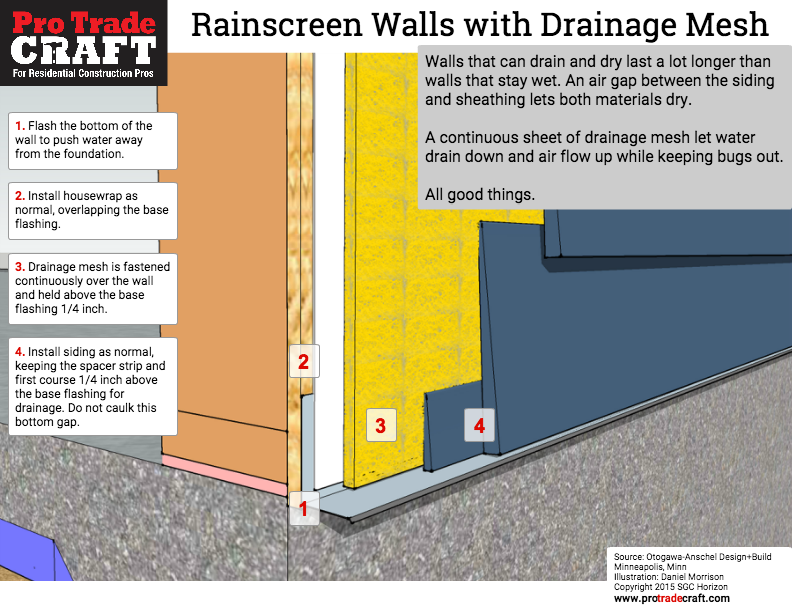 Rainscreen walls drainage mesh behind siding protradecraft for House drainage system pdf