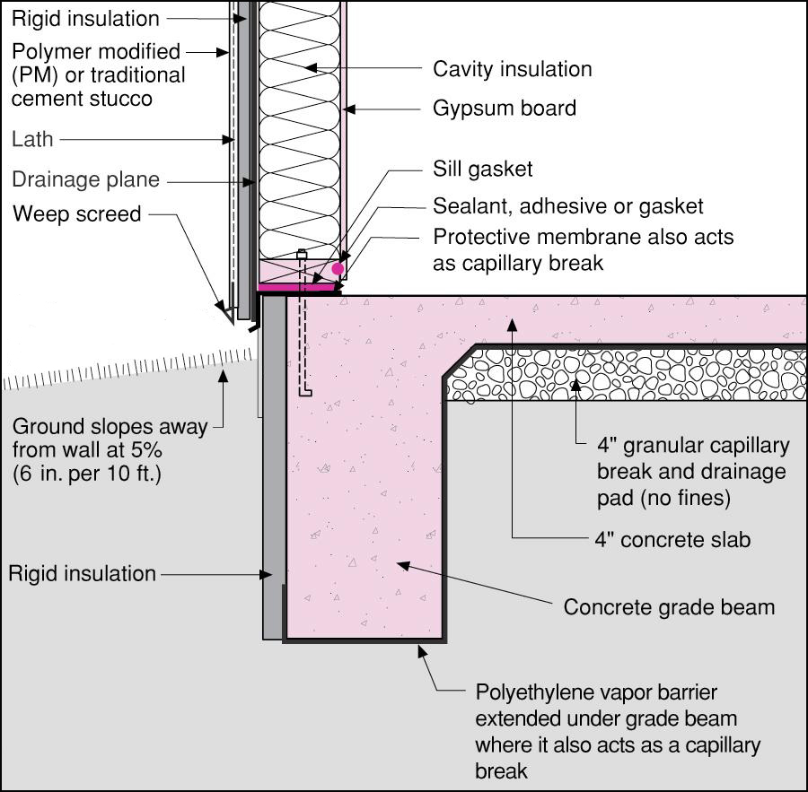 slab edge insulation why it matters protradecraft