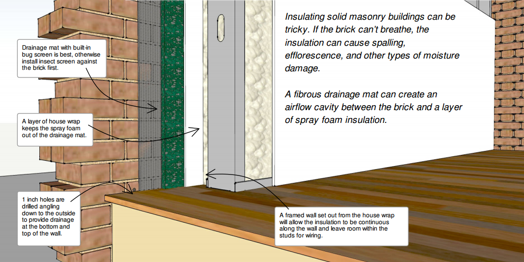 How to Insulate Old Masonry Buildings Without Causing Water
