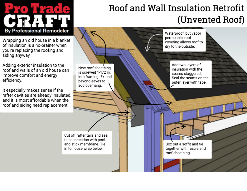 Exterior Roof And Wall Insulation Retrofit Unvented Roof