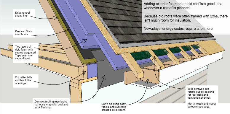 Charming A Graphic Illustrating Features Of Exterior Roofing Insulation