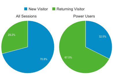 Power users of ProTradeCraft account for 67% of returning visitors.