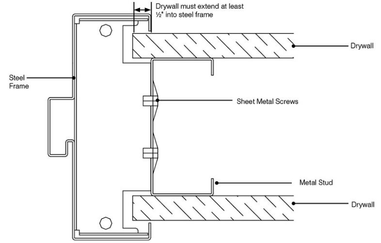how to install a steel door frame into steel stud wall