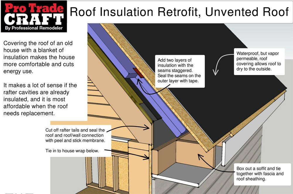 Unvented Roof Insulation Retrofit Sc 1 St ProTradeCraft