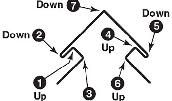 How To Bend An Outside Corner For Vinyl Siding Protradecraft