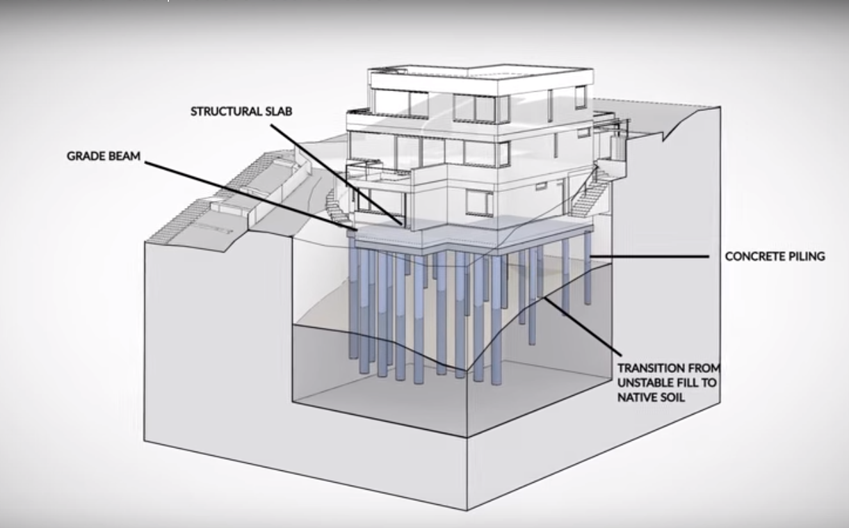 Infill foundation for a four story passive house for What is the best foundation for a house